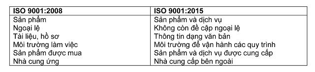 Những thay đổi về thuật ngữ ISO 9001 2015