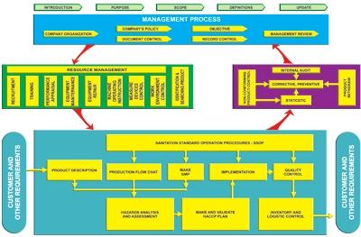 Các bước triển khai ISO 22000: 2005